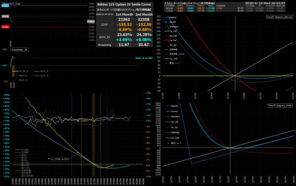 ■L167-h01-02IVスマイルカーブ/損益図ペイオフダイアグラム