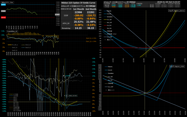 ■L165-h02-02IVスマイルカーブ/損益図ペイオフダイアグラム