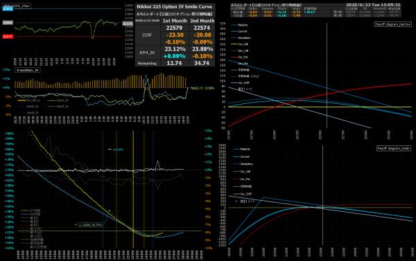 ■L166-h02-02IVスマイルカーブ/損益図ペイオフダイアグラム