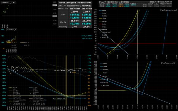 ■L159-h03-02IVスマイルカーブ/損益図ペイオフダイアグラム