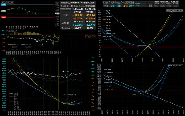 ■L165-h03-02IVスマイルカーブ/損益図ペイオフダイアグラム
