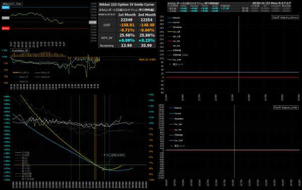 ■L165-h04-02IVスマイルカーブ/損益図ペイオフダイアグラム