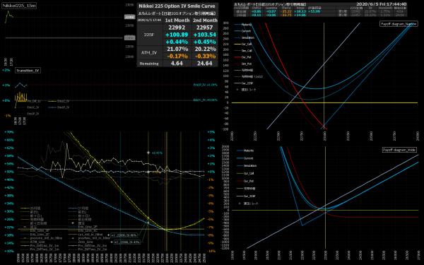 ■L160-h03-02IVスマイルカーブ/損益図ペイオフダイアグラム