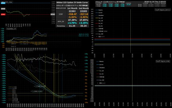 ■L168-h03-02IVスマイルカーブ/損益図ペイオフダイアグラム