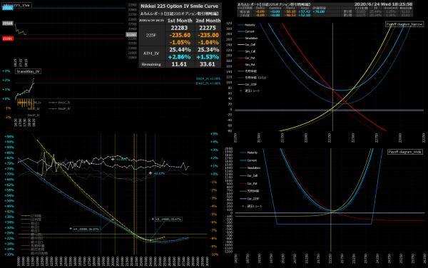 ■L167-h03-02IVスマイルカーブ/損益図ペイオフダイアグラム