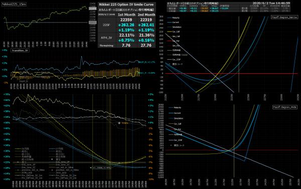 ■L159-h02-02IVスマイルカーブ/損益図ペイオフダイアグラム
