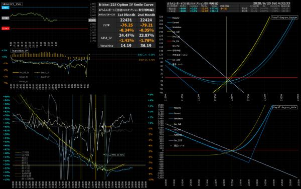 ■L165-h01-02IVスマイルカーブ/損益図ペイオフダイアグラム