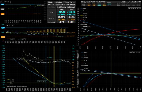 ■L172-h02-02IVスマイルカーブ/損益図ペイオフダイアグラム