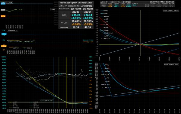 ■L170-h01-02IVスマイルカーブ/損益図ペイオフダイアグラム