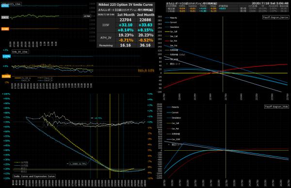 ■L171-h05-02IVスマイルカーブ/損益図ペイオフダイアグラム