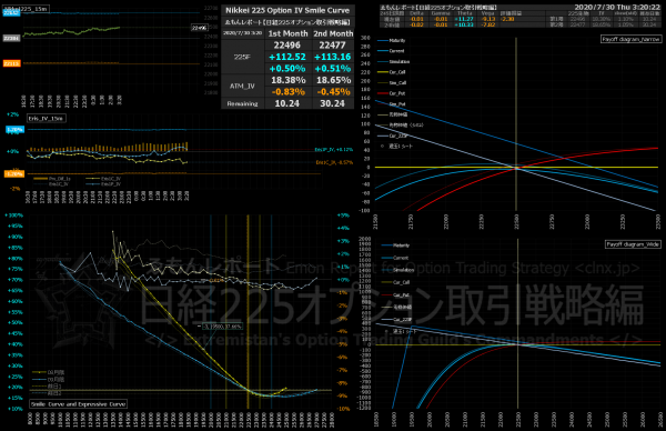 ■L174-h01-02IVスマイルカーブ/損益図ペイオフダイアグラム
