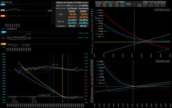 ■L170-h03-02IVスマイルカーブ/損益図ペイオフダイアグラム