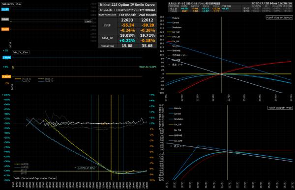 ■L172-h01-02IVスマイルカーブ/損益図ペイオフダイアグラム