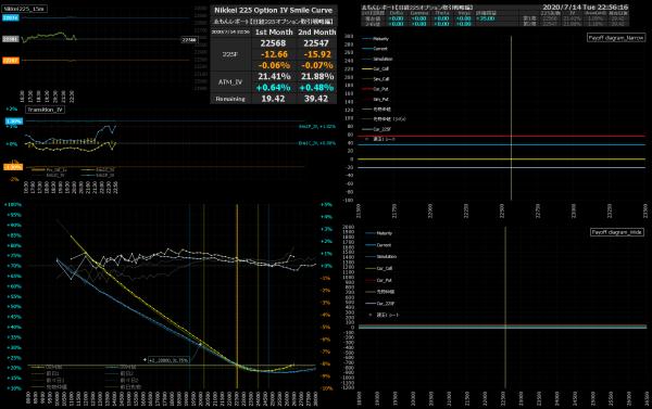 ■L170-h04-02IVスマイルカーブ/損益図ペイオフダイアグラム