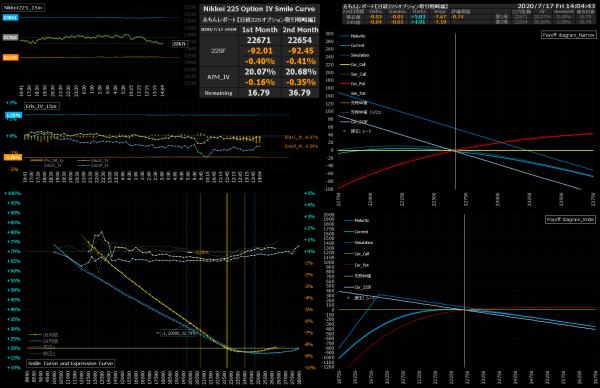 ■L171-h04-02IVスマイルカーブ/損益図ペイオフダイアグラム