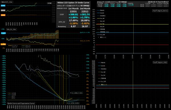 ■L176-h07-02IVスマイルカーブ/損益図ペイオフダイアグラム