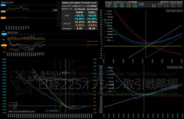 ■L175-h02-02IVスマイルカーブ/損益図ペイオフダイアグラム