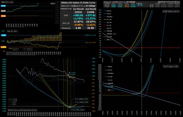 ■L176-h05-02IVスマイルカーブ/損益図ペイオフダイアグラム