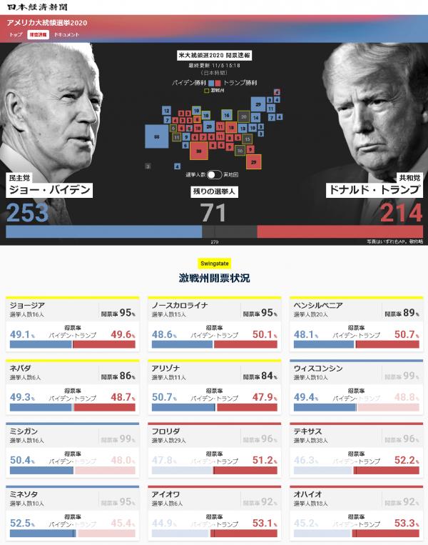 2020米大統領選挙開票速報20201105