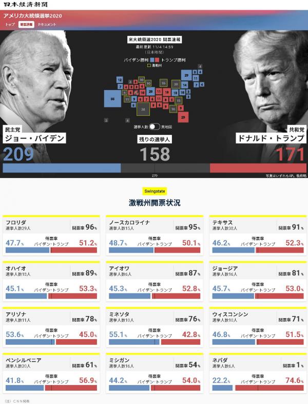 2020大統領選挙開票速報