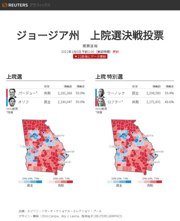 2021.01.06ジョージア州決選投票