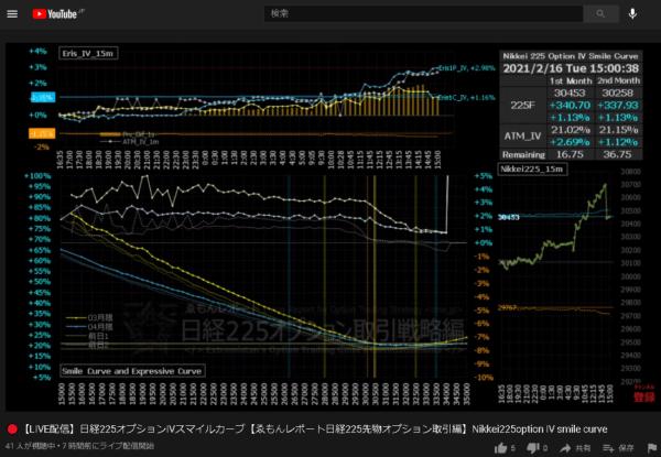 2021.02.16チャート15m