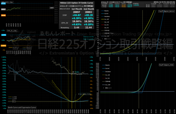 ■L183-h03-02IVスマイルカーブ/損益図ペイオフダイアグラム