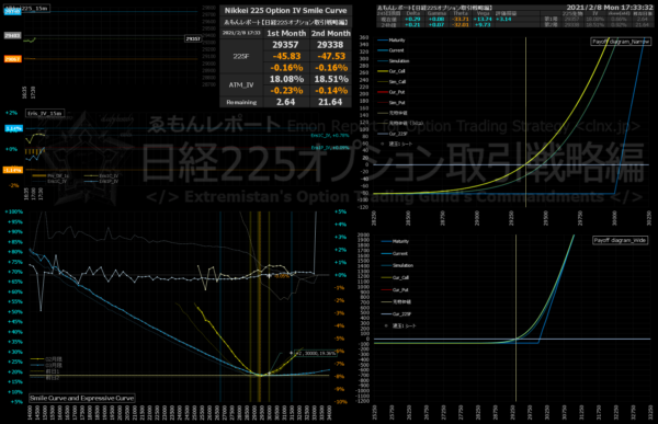 ■L183-h21-02IVスマイルカーブ/損益図ペイオフダイアグラム