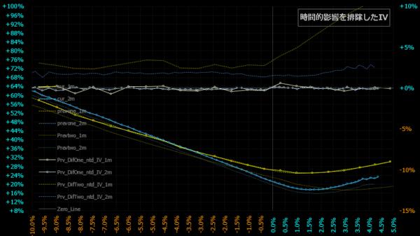 2021.05.12時間的影響排除スマイルカーブLIVE
