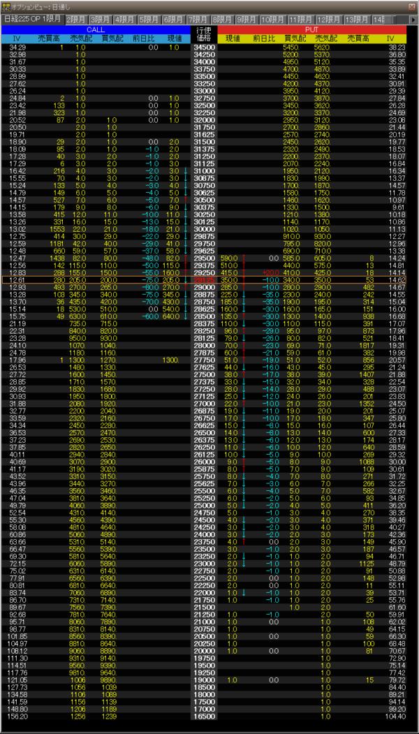 2021.06.28期近オプションボード