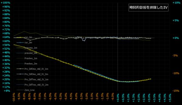 2021.09.13時間的影響を排除したスマイルカーブ